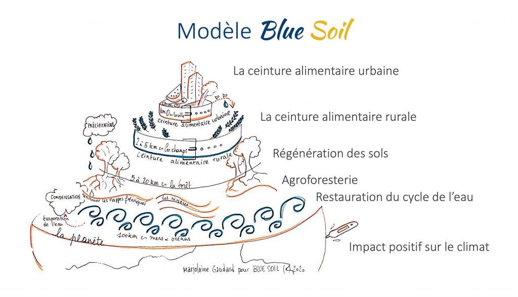 La Ceinture alimentaire, le modèle Blue Soil